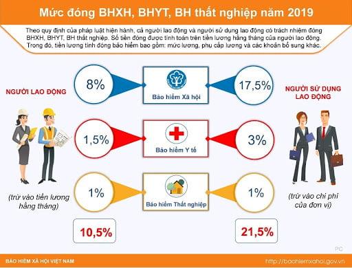 Quy định về mức đóng BHXH, BHTN, BHYT, BHTNLĐ-BNN